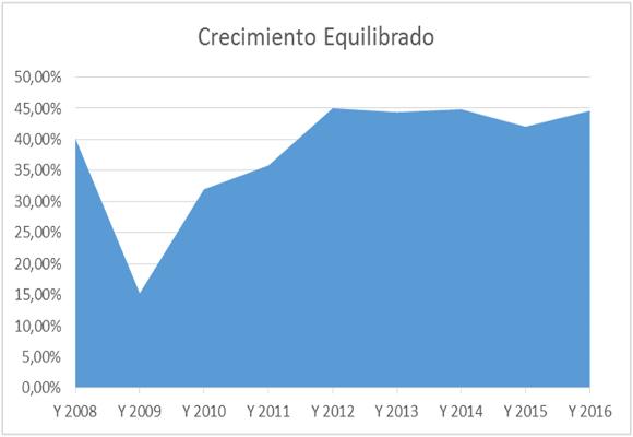 grafico-15-1