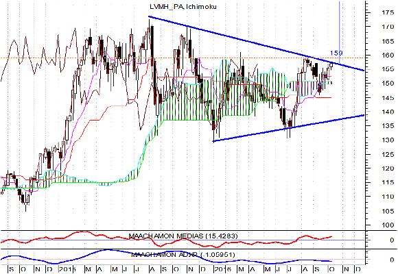 lvmh-grafico-9